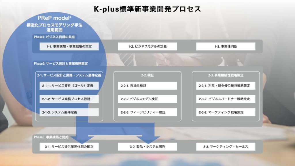 ケイプラス・ソリューションズ標準新事業開発プロセスの構成